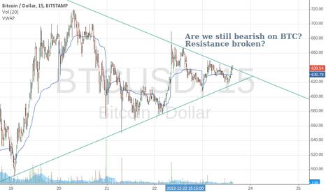 BTCUSD: Are we still bearish on BTC? Resistance line has been broken.