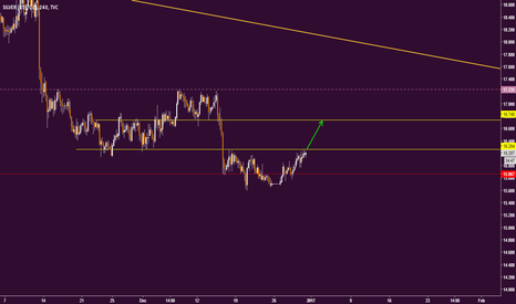 SILVER: SILVER is near to an important resistance. Buy on an breakout