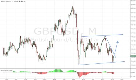 GBPUSD: The Bigger Picture
