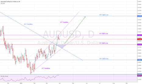 AUDUSD: AUDUSD: Looking for D1 entry in W1 uptrend