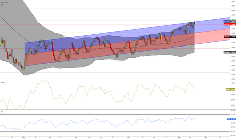 USDCAD: USDCAD to 1.3100