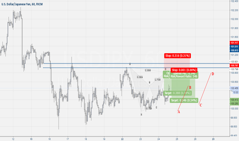 USDJPY: Usd-Jpy SELL Setup