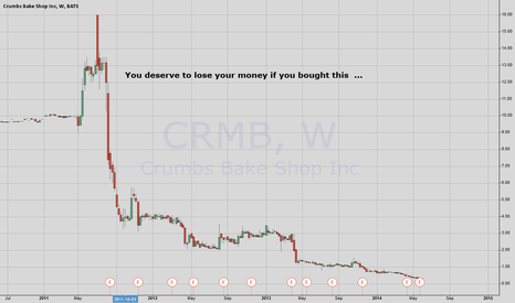 CRMB: OPINION : Why invest in a cupcake business ????