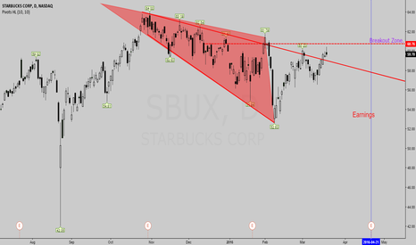 SBUX: A Mega Phone Pattern Here