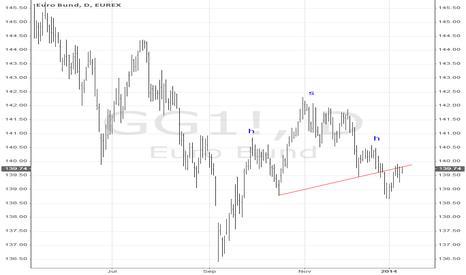 GG1!: Bund Chart