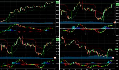 CADJPY: H1-W1 Full Up Trend