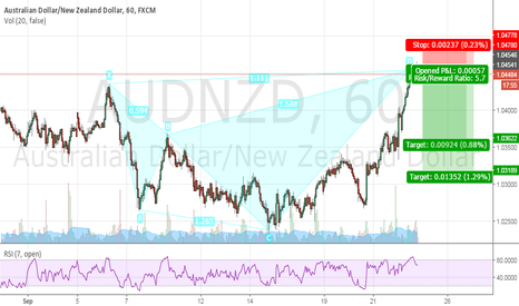 AUDNZD: AUDZND SHORT SHARK PATTERN 1H