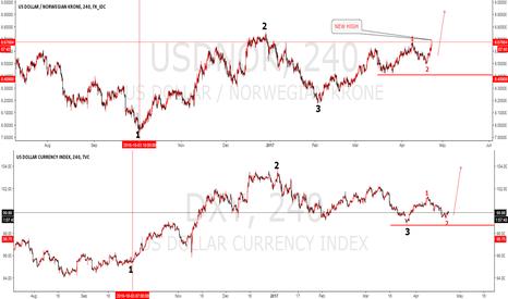 USDNOK: USDNOK new high see how correlation with dxy