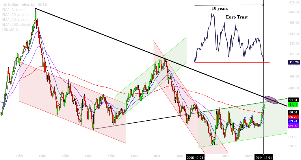 DXY, will my trusted channel perform the role?