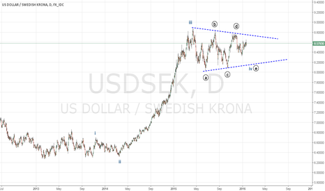 USDSEK: USDSEK in 4th wave correction