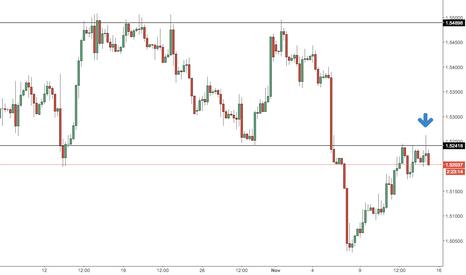 GBPUSD: GBP/USD PB