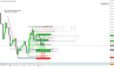 EURNZD: EURNZD - 1 Year Old Gartley, D is 200pips away