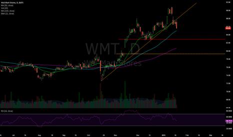 WMT: Follow up.
