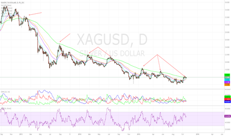 XAGUSD: The Missing Key for Silver is Inflation