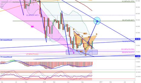 CADJPY: CAD/JPY: Important weekly long target around 85-86