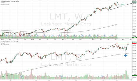 LMT: LMT trending up