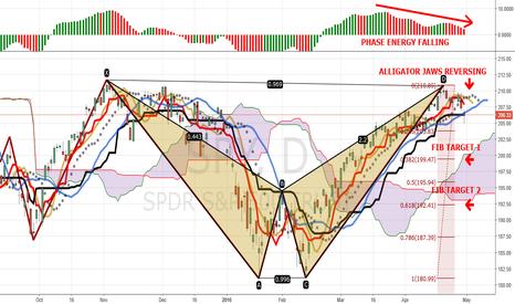 "SPY: S&P 500 ""LAST MAN STANDING"" FOLLOW-UP, Part 1 Of 2"