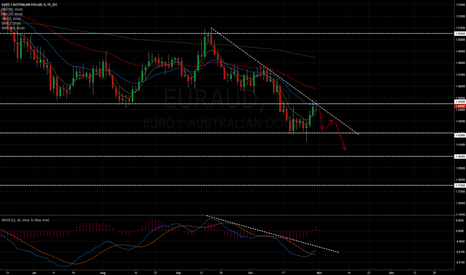 EURAUD: EUR/AUD short bounce of 20 EMA