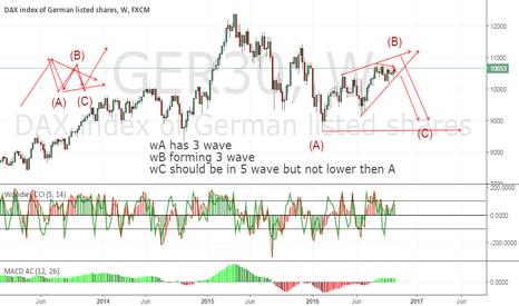 GER30: sell on rise.. eye wedge brk lower line