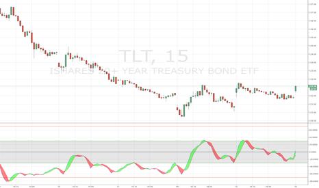 TLT: Divergence