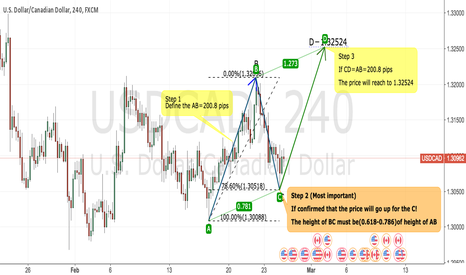USDCAD: Educational:How to use ABCD Pattern in our analysis