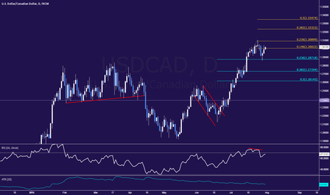 USDCAD: Long USDCAD Trade Remains in Play