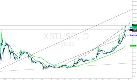 XBTUSD: XBTUSD Daily Trend