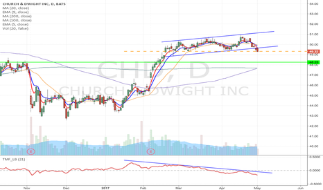 CHD: CHD- Upward channel breakdown short from $49.32 to $48.25
