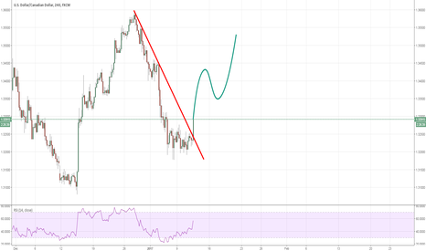 USDCAD: USDCAD: Possible price projection after the breakout
