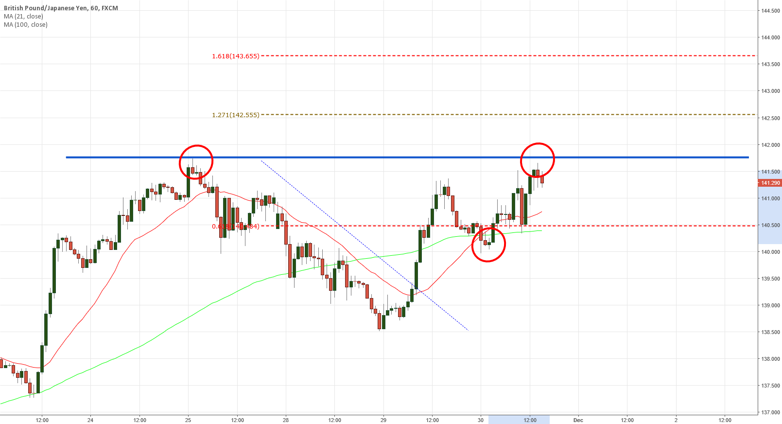 GBPJPY I missed the trade....