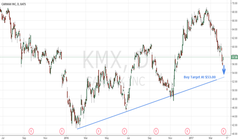 KMX: See The Downside Strong Buy Target On $KMX Here