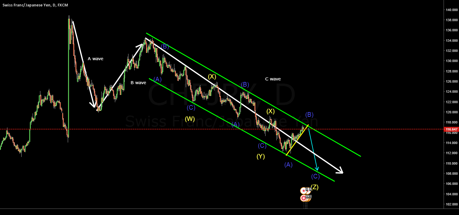 CHFJPY triple correction in the C wave