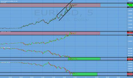 EURUSD: Dollar Revisit?