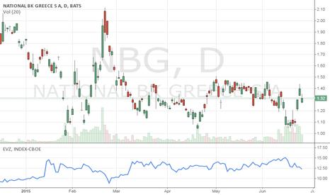 NBG: Greek Bank Shares More Active Gauge of Negotiation Progress