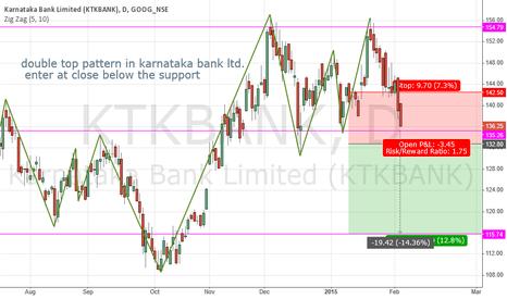KTKBANK: double top pattern karnataka bank LTD