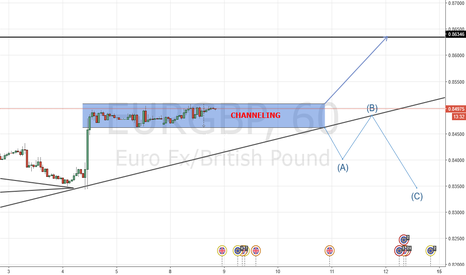 EURGBP: Whats it gonna be? EURGBP