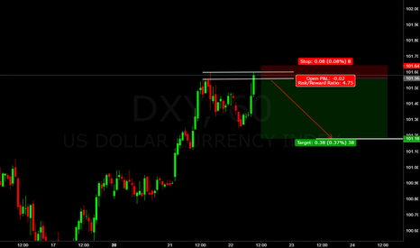 DXY: dxy (((forecast))) Double Top
