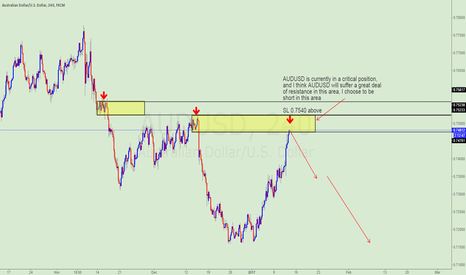 AUDUSD: Pay attention to AUDUSD's shorting opportunities