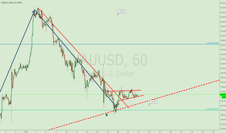 XAUUSD: GET READY FOR A GOLD BURST ON THE UPSIDE