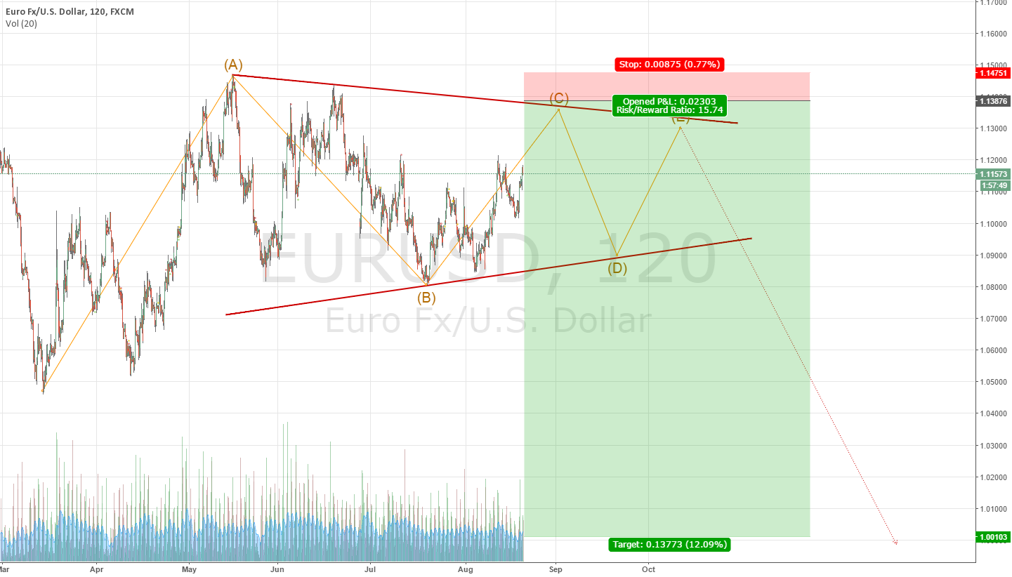 TRIANGLE EURUSD