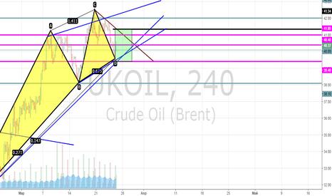 UKOIL: Long Brent [Ключевой уровень-41.4-41.6]