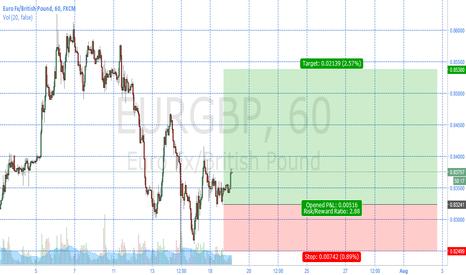 EURGBP: EurGbp Target 0.85380