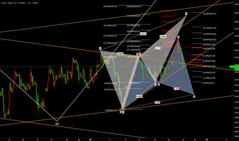 CL1!: CL1! Hamonic Pattern & Channel 매수 & 매도 패턴
