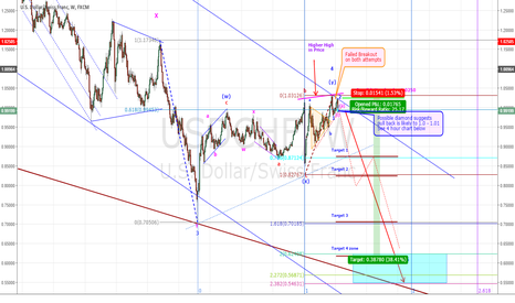 USDCHF: USDCHF - MAJOR BEARISH REVERSAL COULD UNFOLD