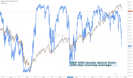 SPX: S&P 500 stocks above their 200-day moving average
