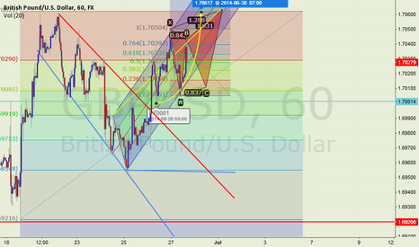 GBPUSD: DOUBLE TOP PATTERN