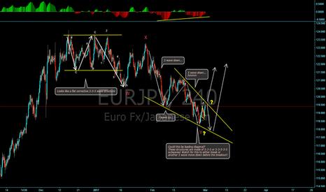 EURJPY: EUR/JPY Breaking down wave structure!