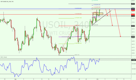 USOIL: Small AB=CD pattern and 1.618 Ext