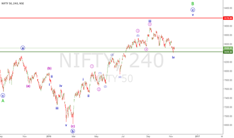 NIFTY: NIFTY 50 ELLIOTT WAVE UPDATE
