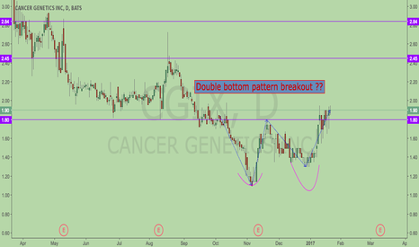 CGIX: Double chart pattern